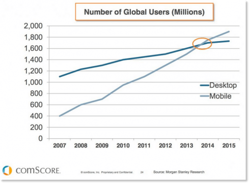 Number of Global Users Graph